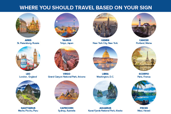 YMT-Horoscope Blog-Where you should travel based on your sign